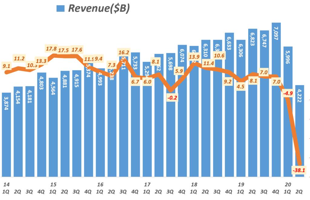스타벅스 분기별 매출 및 전년 동기 비 성장률 추이, Starbucks net Income Trend, Graph by Happist