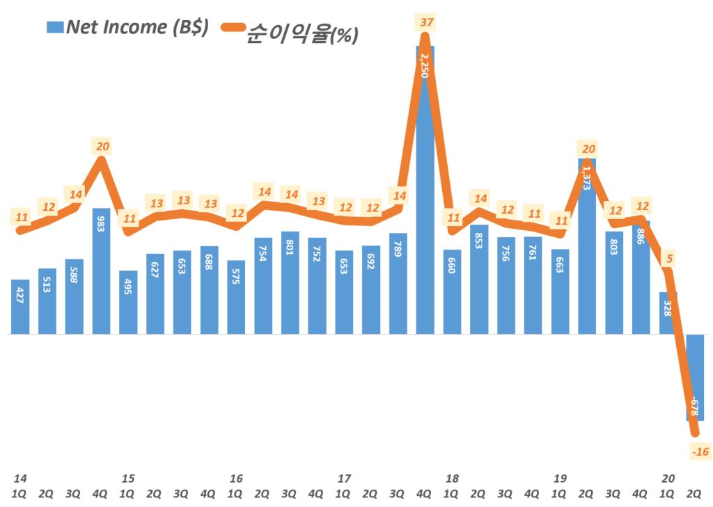 스타벅스 분기별 순이익 및 순이익률 추이, Starbucks net Income Trend, Graph by Happist