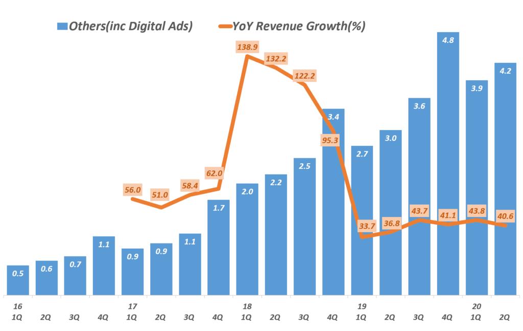 아마존 디지탈 광고가 주를 이루는 기타 부문 분기별 매출 추이(2016년 1분기 ~ 2020년 2분기) Amazon  digital ads, Graph by Happist