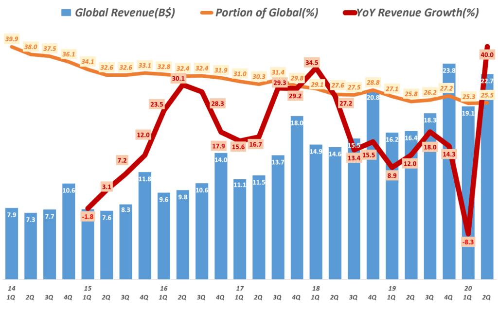 아마존 분기별 글로벌 부문 매출 및 전년 비 성장율(2014년 1분기 ~ 2020년 2분기) Amazo International revenue & y2y growth rate by quarter, Graph by Happist