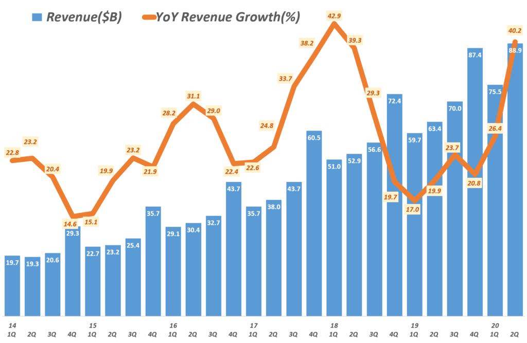 아마존 분기별 매출 및 전년 비 성장율(2014년 1분기 ~ 2020년 2분기) Amazo revenue & y2y growth rate by quarter, Graph by Happist
