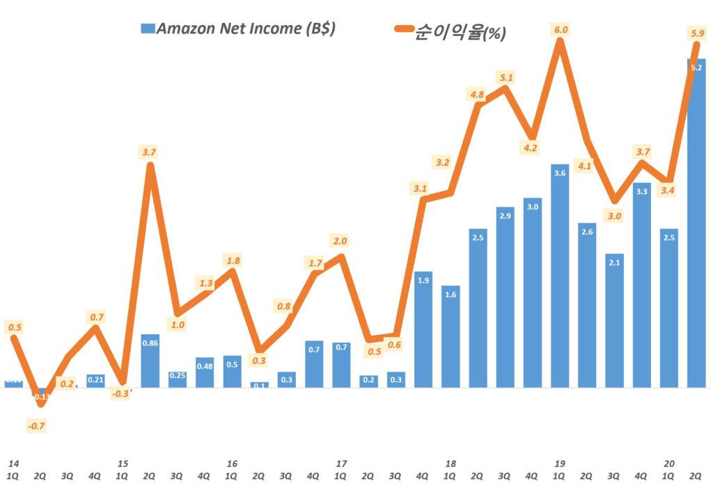 아마존 분기별 순이익 및 순이익율 추이(2014년 1분기 ~ 2020년 2분기) Amazo Net Imcome & Net Income Margin by quarter, Graph by Happist