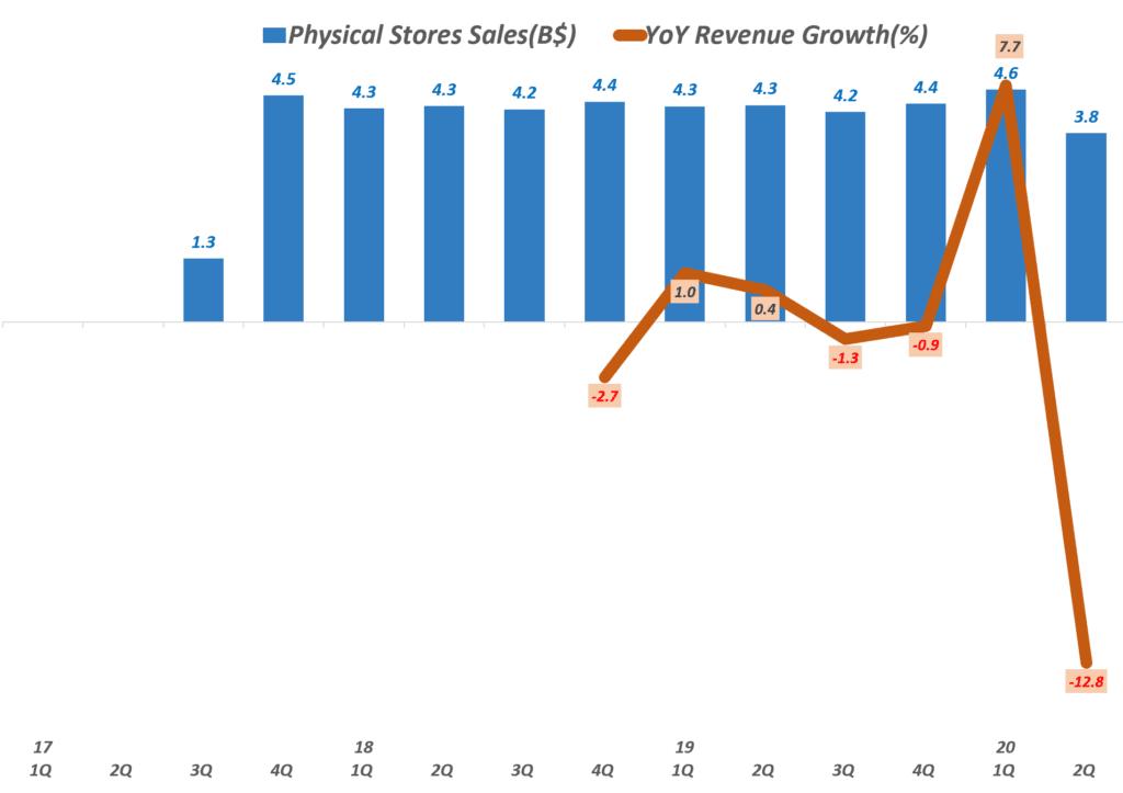 아마존 분기별 오프라인 실적 추이(2017년 3분기 ~ 2020년 2분기), Physical Stores Sales, Graph by Happist