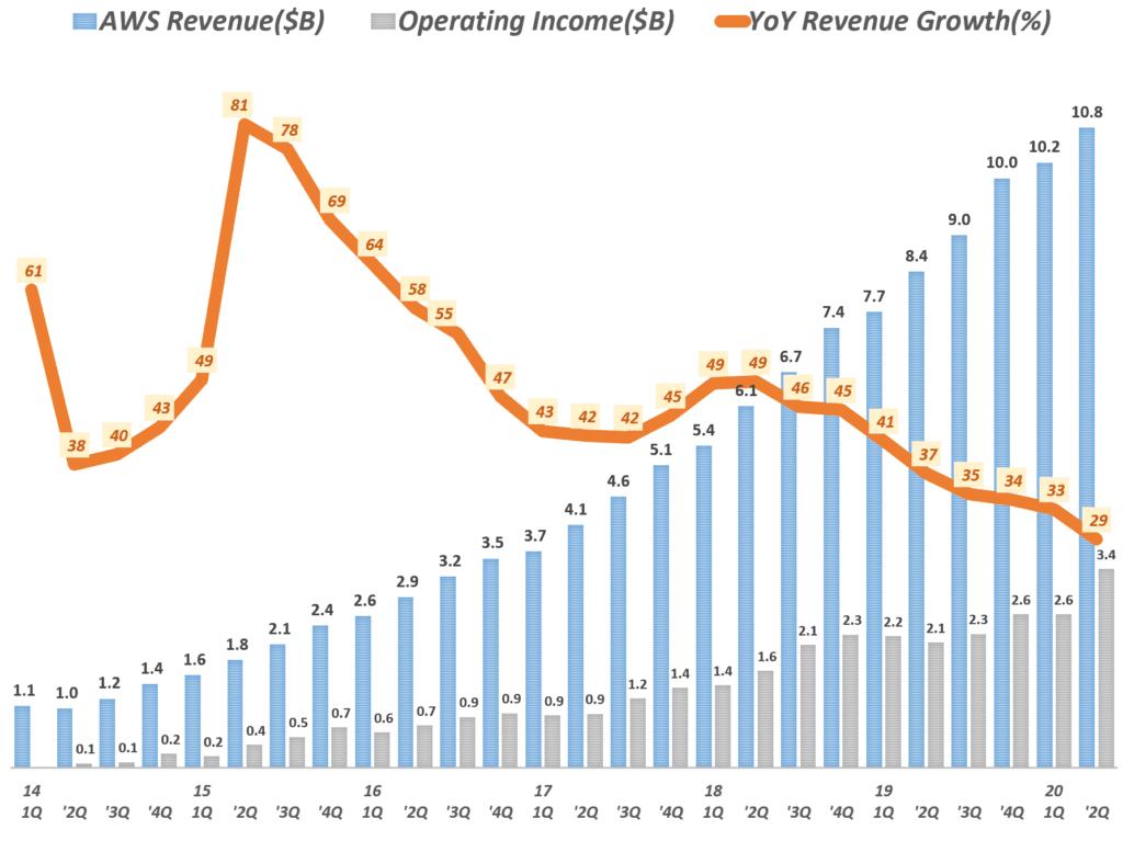 아마존 분기별 AWS 부문 매출 및 전년 비 성장율(2014년 1분기 ~ 2020년 2분기) Amazo AWS International revenue & y2y growth rate by quarter, Graph by Happist
