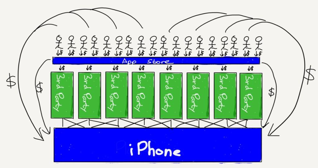 애플이 앱스토어 에코시스템을 통제하는 플랫폼 비지니스 도면