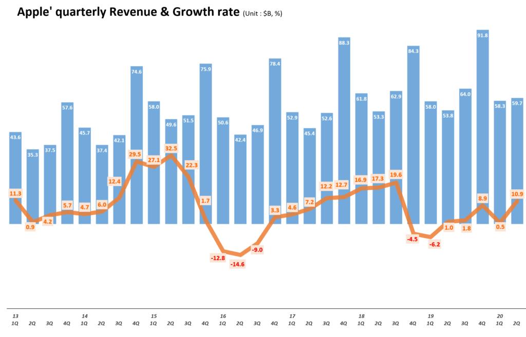애플 분기별 매출 및 전년 비 성장율 추이( ~2020년 2분기) Quarterly Apple' quarterly Revenue & Growth rate, Graph by Happist