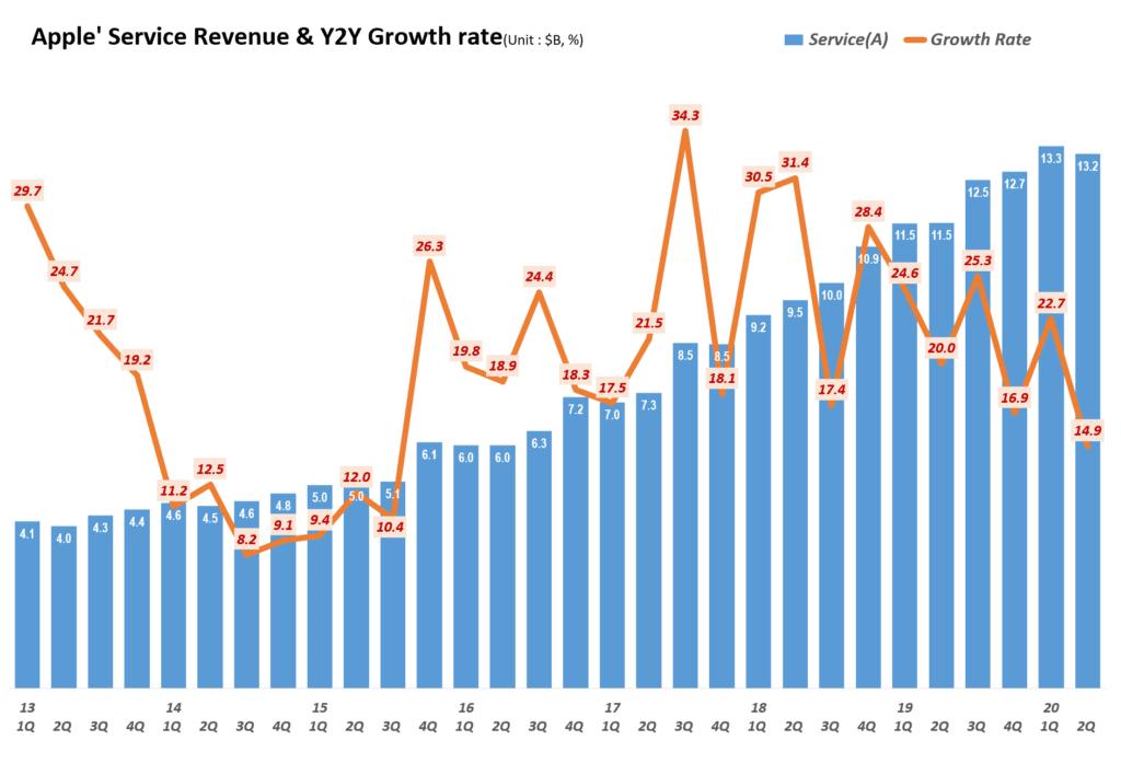 애플 분기별 서비스 비지니스 매출 및 전년 비 성장율( ~2020년 2분기) Quarterly Apple' Service Revenue & Y2Y Growth rate, Graph by Happist
