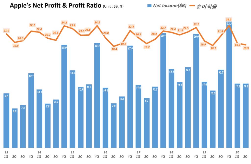 애플 분기별 순이익 및 순이익율 추이( ~2020년 2분기) Quarterly Apple's Net Profit & Profit Ratio, Graph by Happist