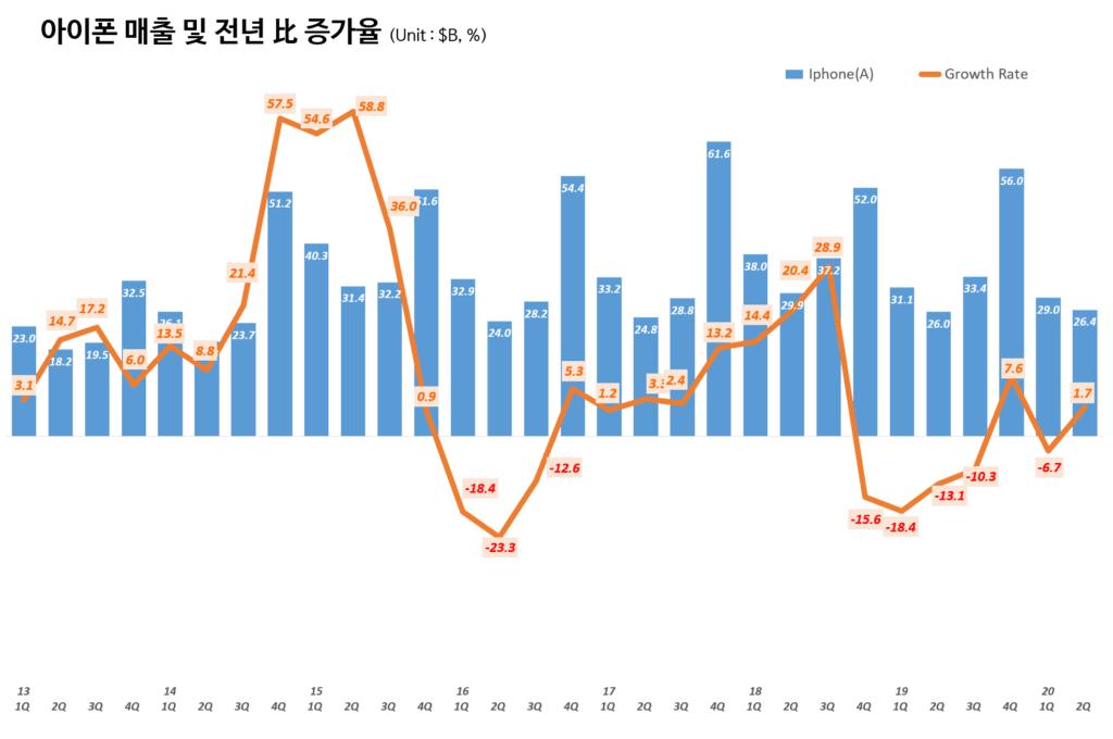 애플 분기별 아이폰 매출 및 전년비 증가율(~2020년 2분기) Quarterly iPhone sales and Growth rate, Graph by Happist