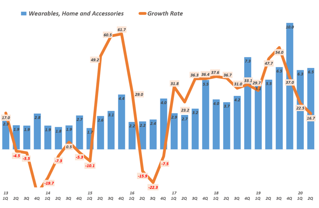 애플 분기별  웨어러블 제품군 매출 및 전년 비 성장율( ~2020년 2분기) Quarterly Apple' Wearables, Home and Accessories' Revenue & Y2Y Growth rate, Graph by Happist