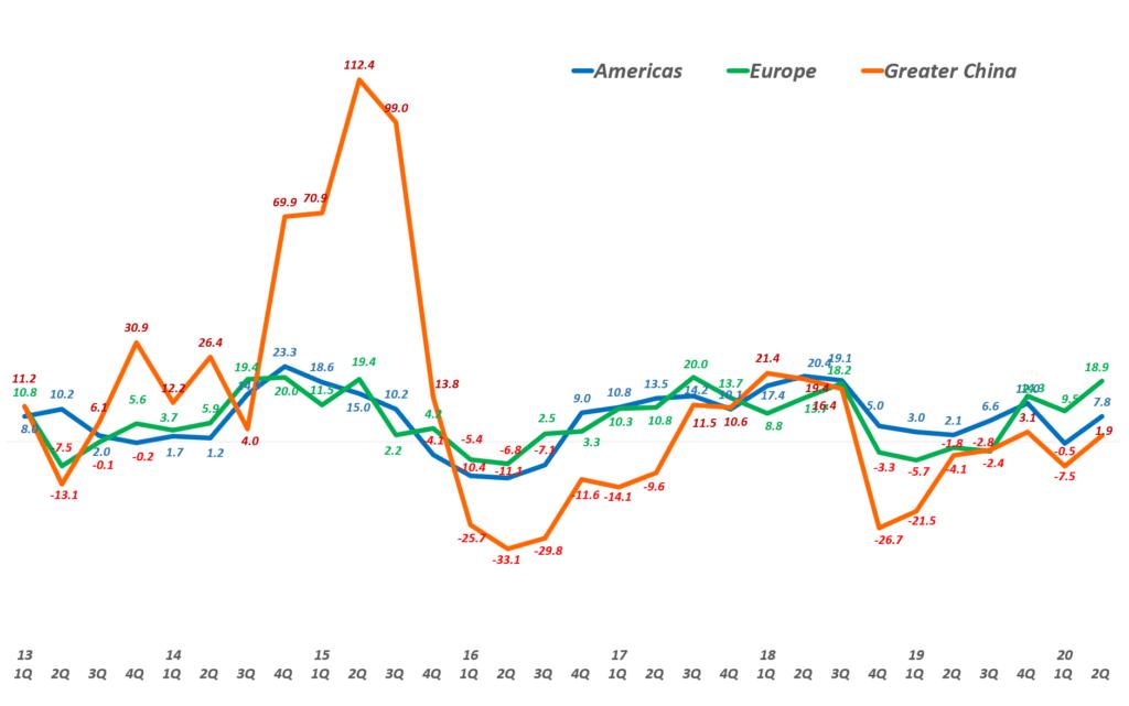 애플 분기별 지역별 매출 증가율 변화 추이( ~ 2020년 2분기), graph by Happist