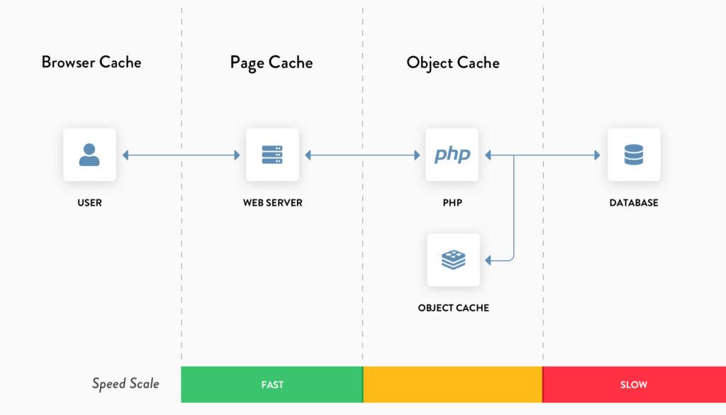웹사이트 데이타 흐름 및 단계별 캐시 플로우, 브라우저 캐시, 페이지 캐시, 오브젝트 캐시, Brower Cache, Page Cache, Object Cache, Image from SinupWP