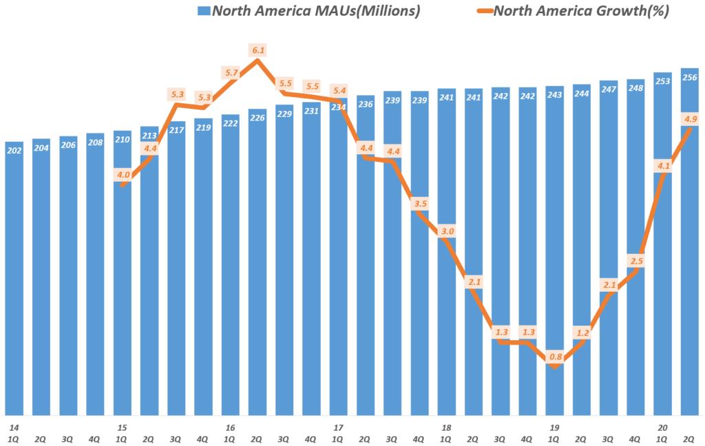 페이스북 북미진역 분기별 월간 사용자수 추이 및 전년 비 증가율 추이 지역별 트렌드( ~ 20년 2분기), Facebook North America MAUs & YoY Growth Rate, Graph by Happist