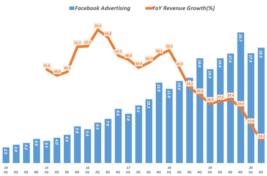 페이스북 분기별 광고 매출 및 전년 비 증가율 추이( ~ 2020년 2분기), Facebook quarterly ad revenue & YoY Growth Rate, Graph by Happist