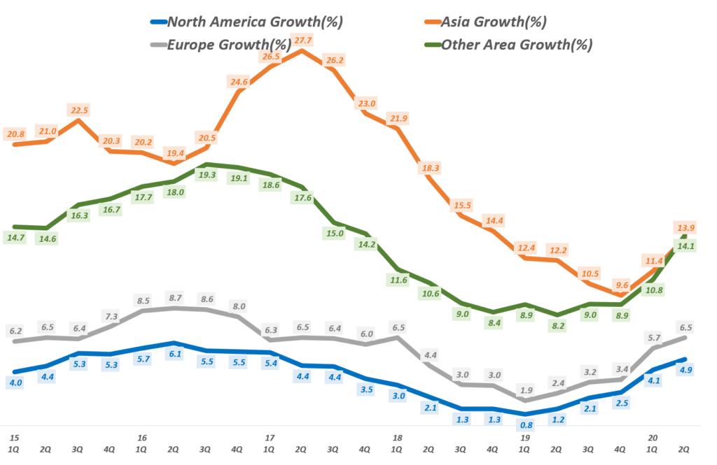 페이스북 분기별 월간 사용자수 추이 및 전년 비 증가율 추이 지역별 트렌드( ~ 20년 2분기), Facebook MAUs & YoY Growth Rate, Graph by Happist