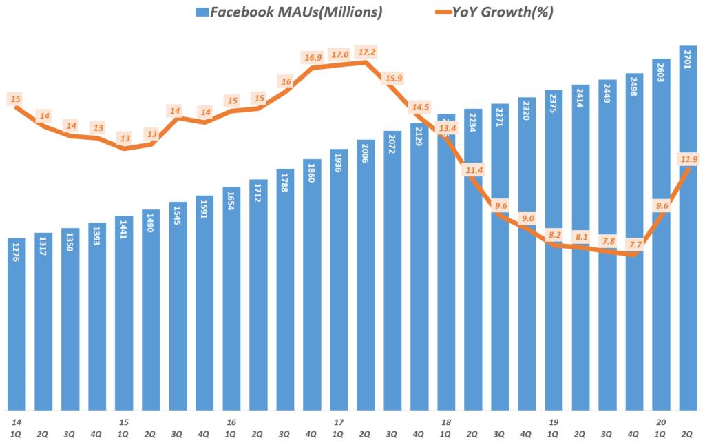페이스북 분기별 월간 사용자수 추이 및 전년 비 증가율 추이( ~ 2020년 2분기), Facebook MAUs & YoY Growth Rate, Graph by Happist