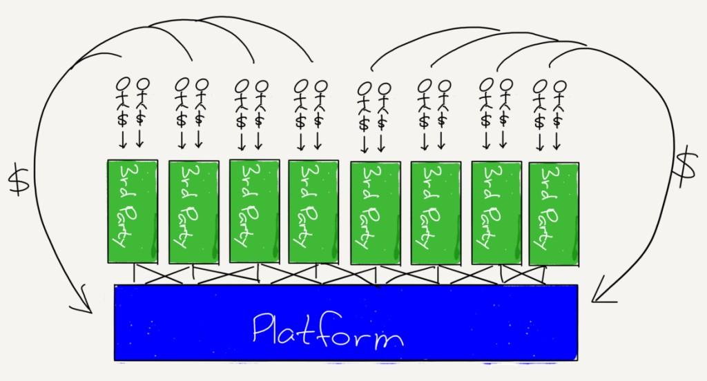 플랫폼 비지니스 도면 - 써드파티가 고객을 유치
