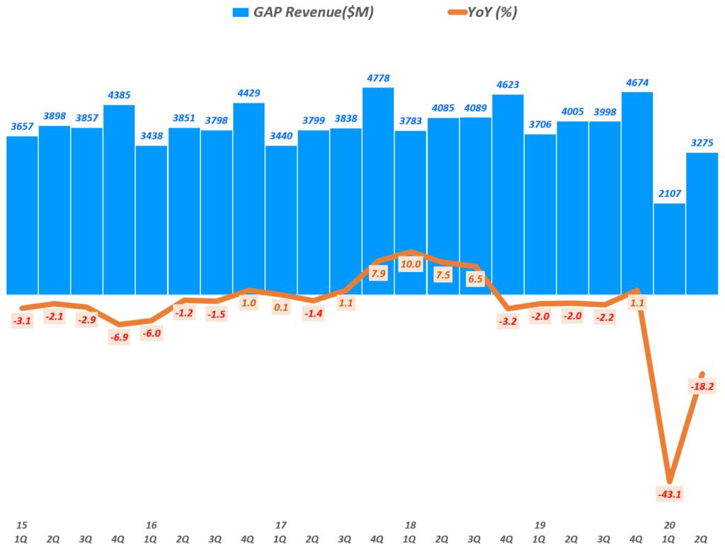 갤 실적, 분기별 갭 매출 및 전년 비 성장률( ~20년 2분기), GAP Inc. Querterly Revenue & YoY grworh rate(%), Graph by Happist