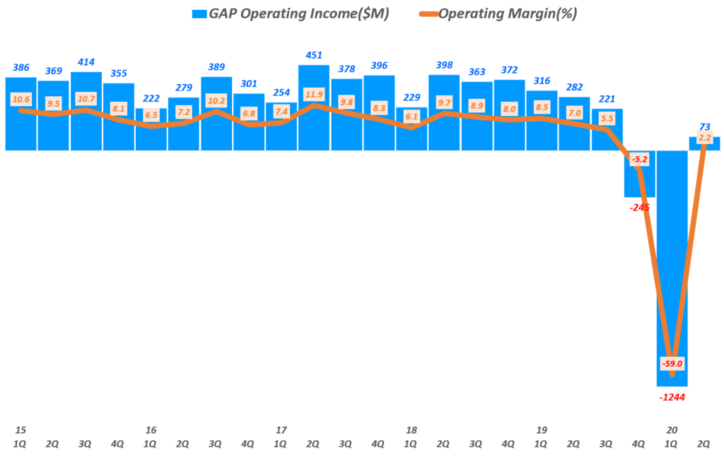 갤 실적, 분기별 갭 영업이익 및 영업이익률 추이( ~20년 2분기), GAP Inc. Querterly Operating Income & Operating Income margin(%), Graph by Happist