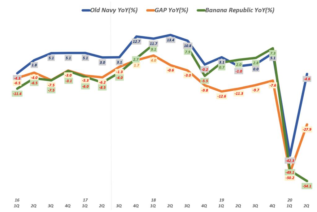 갤(GAP) 실적, 분기별 갭(ㅎ몌) 브랜드별 매출 및 전년 비 성장률( ~20년 2분기), GAP Inc. Querterly Revenue Per Brands & YoY grworh rate(%), Graph by Happist