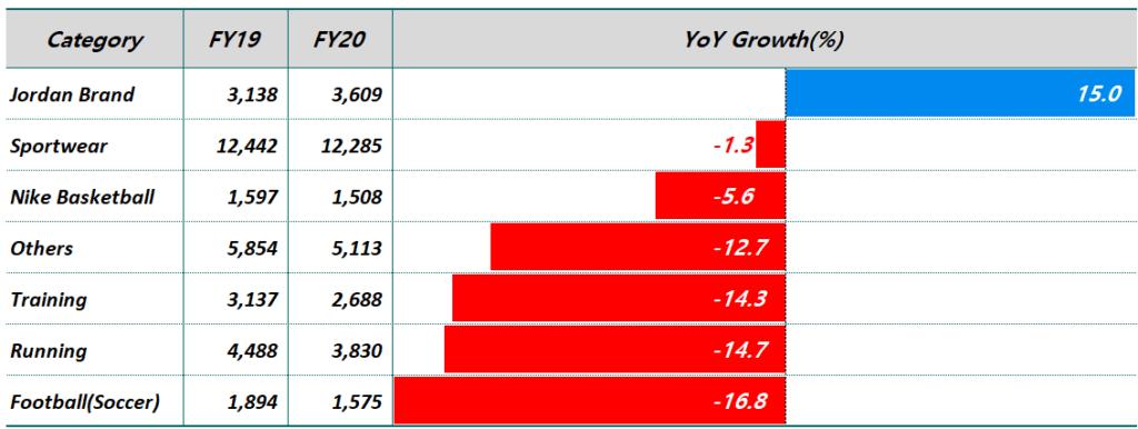나이키 상품 카테고리별 전년 도익 비 성장률, 조단 브랜만 유일하게 전년 비 성장하다,  Graph by Happist