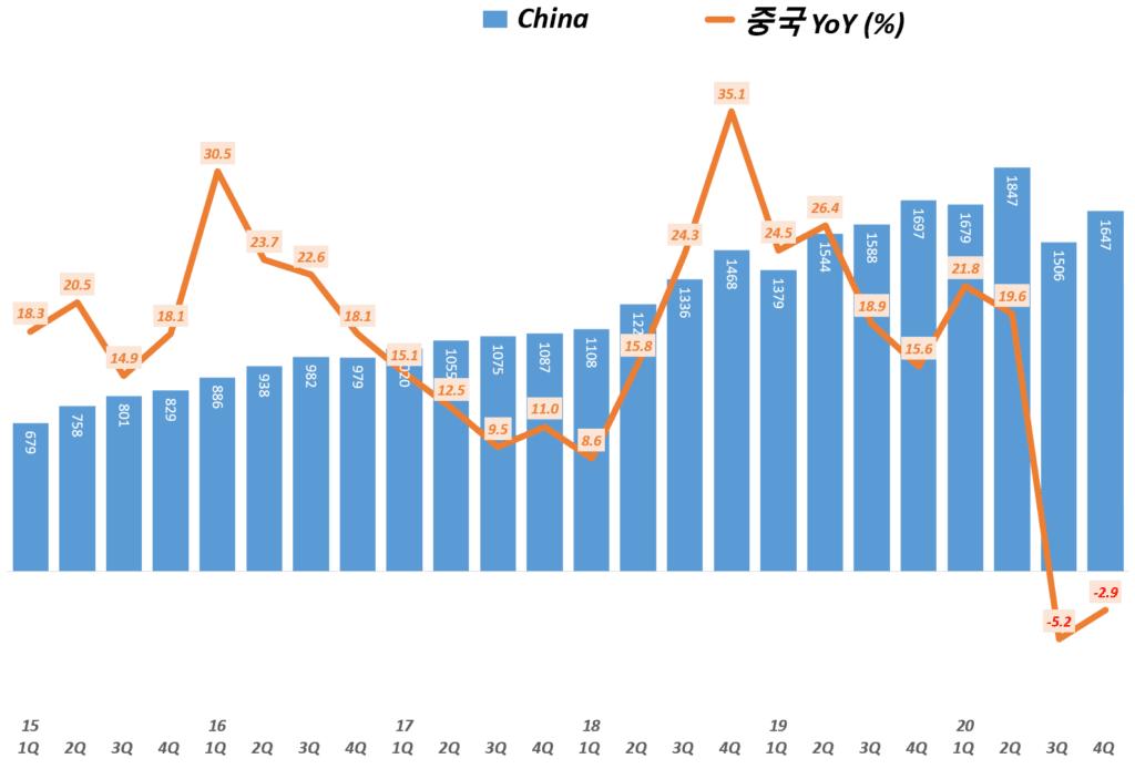 나이키 실적, 나이키 중구 지역 분기별 나이키 매출 및 전년 비 성장률( ~ 20년 3월~5월), Nike china Revenue & YoY growth rate(%), Graph buy Happist
