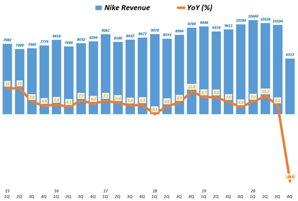 나이키 실적, 분기별 나이키 매출 및 전년 비 성장률( ~ 20년 3월~5월), Nike Revenue & YoY growth rate(%), Graph buy Happist