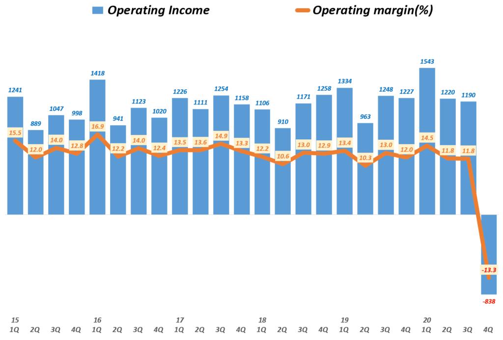 나이키 실적, 분기별 나이키 영업이익 및 영업이익률( ~ 20년 3월~5월), Nike querterly Operating Income & Operating income(%), Graph buy Happist