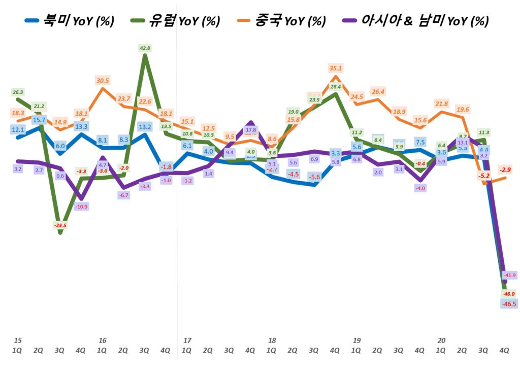 나이키 실적, 분기별 나이키 지역별 매출 성장률( ~ 20년 3월~5월), Nike Revenue & YoY growth rate(%), Graph buy Happist