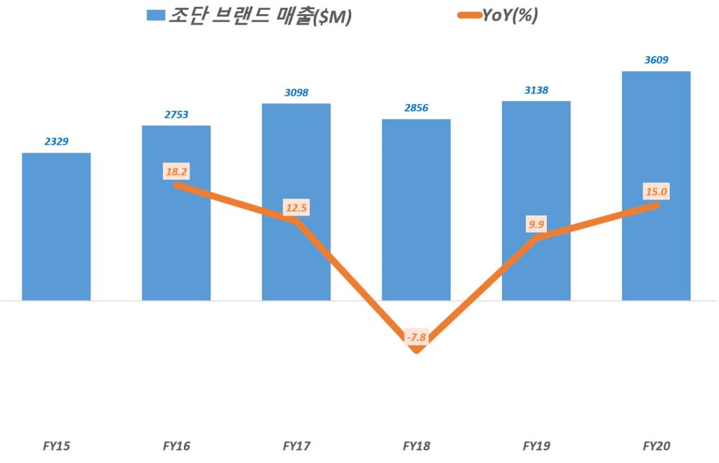 나이키 조단 브랜드 연도별 매출 추이, 나이키 회계연도별 데이타 기준, Nike Jordan brand revenue, Graph by Happist