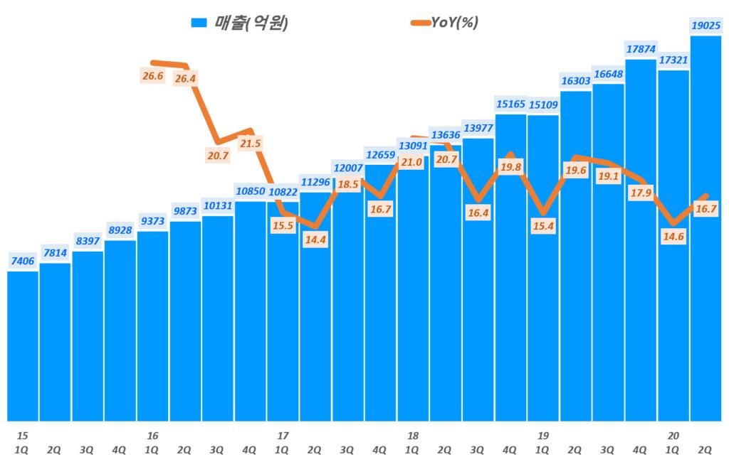 네이버 실적, 분기별 네이버 매출 및 전년 비 성장률 추이( ~ 20년 2분기),  Graph by Happist