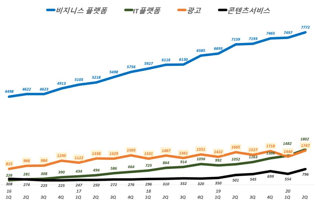 네이버 실적, 분기별 네이버 비지니스 모델 부문별 매출 및 전년 비 성장률 추이( ~ 20년 2분기),  Graph by Happist
