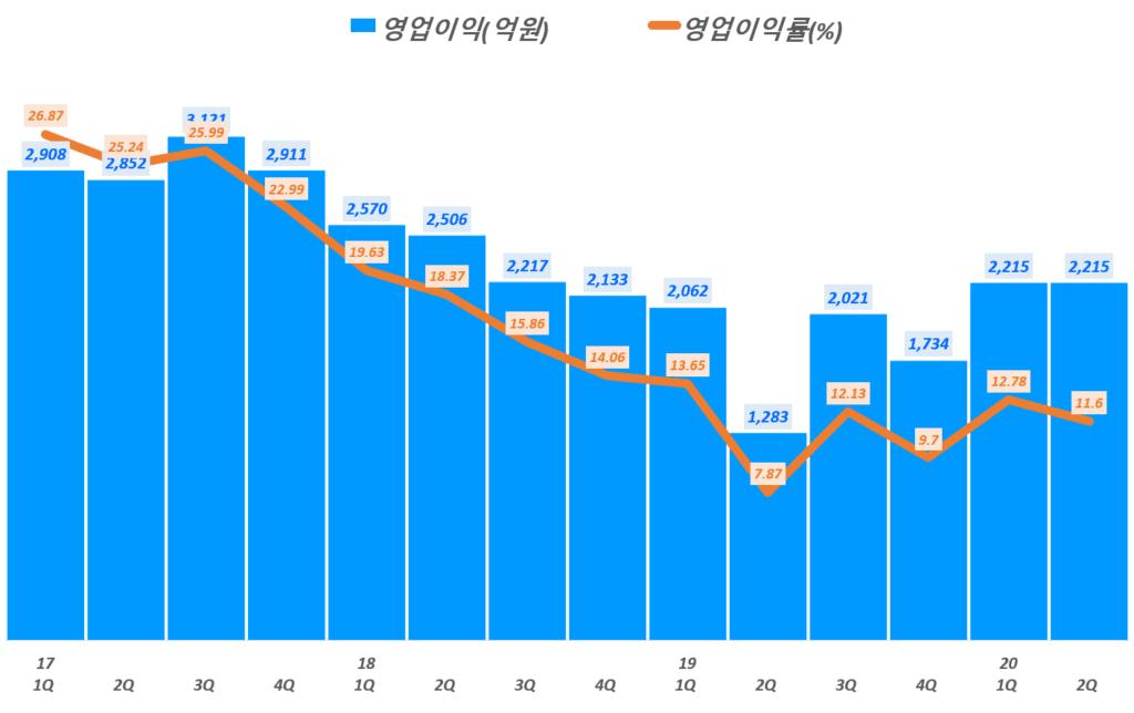 네이버 실적, 분기별 네이버 영업이익 및 영업이익률 추이( ~ 20년 2분기),  Graph by Happist