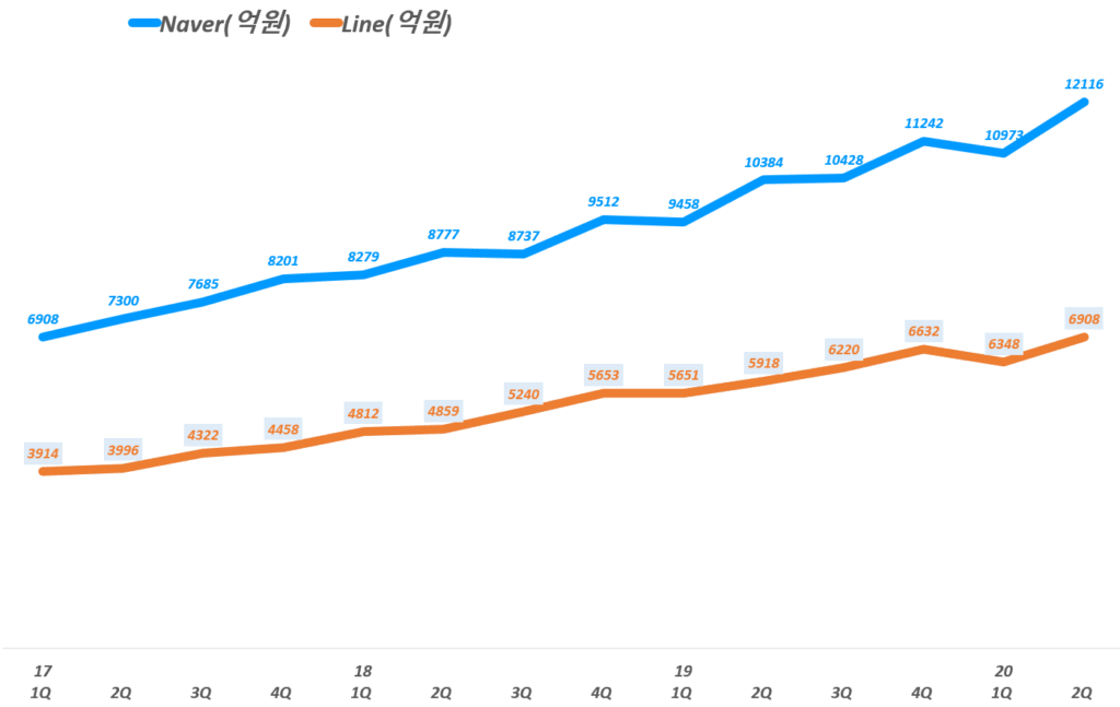 네이버 실적, 분기별 Naver 부문과 Line 부문 매출 추이( ~ 20년 2분기),  Graph by Happist