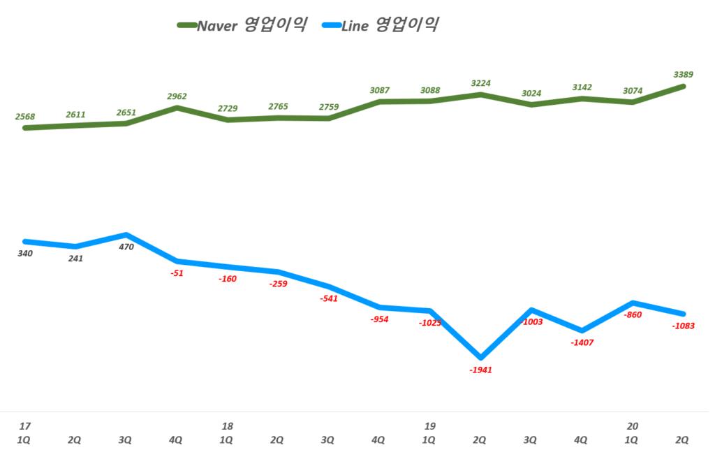 네이버 실적, 분기별 Naver 부문과 Line 부문 영업이익 추이( ~ 20년 2분기),  Graph by Happist
