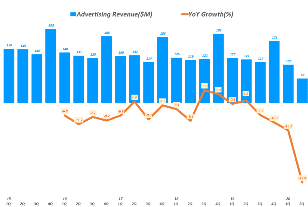 뉴욕타임즈 실적, 분기별 광고 매출 및 전년 비 증가율, New York Times Quarterly ADs Revenue, Graph by Happist