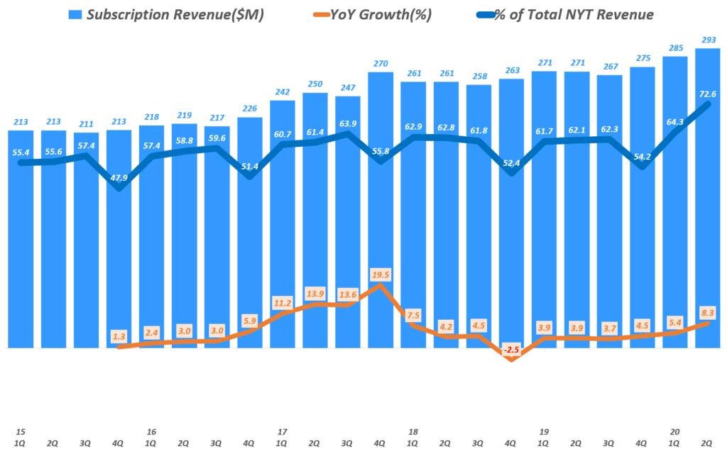 뉴욕타임즈 실적, 분기별 구독 매출 및 전년 비 증가율, New York Times Quarterly Subscription Revenue, Graph by Happist