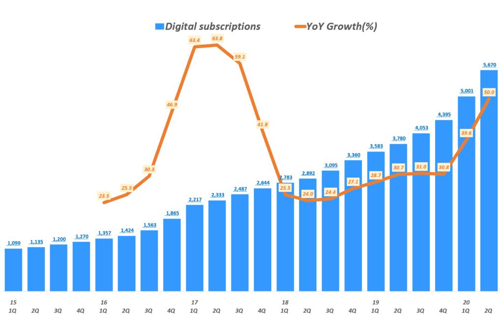 뉴욕타임즈 실적, 분기별 디지탈 구독자 및 전년 비 증가율, New York Times Quarterly Digital Subscriptions, Graph by Happist