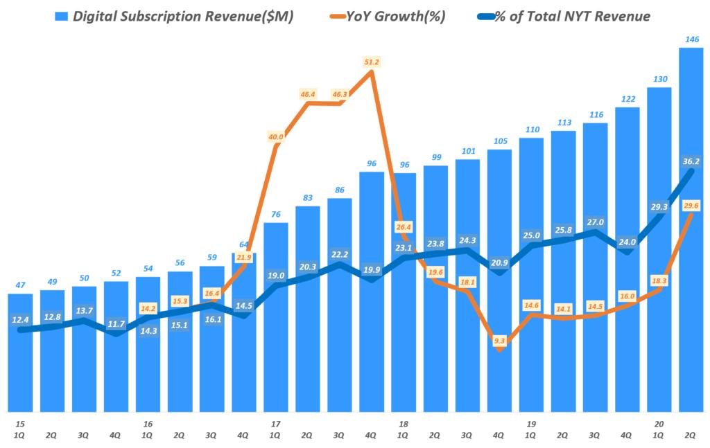 뉴욕타임즈 실적, 분기별 디지탈 구독 매출 및 전년 비 증가율, New York Times Quarterly Digital Subscription Revenue, Graph by Happist