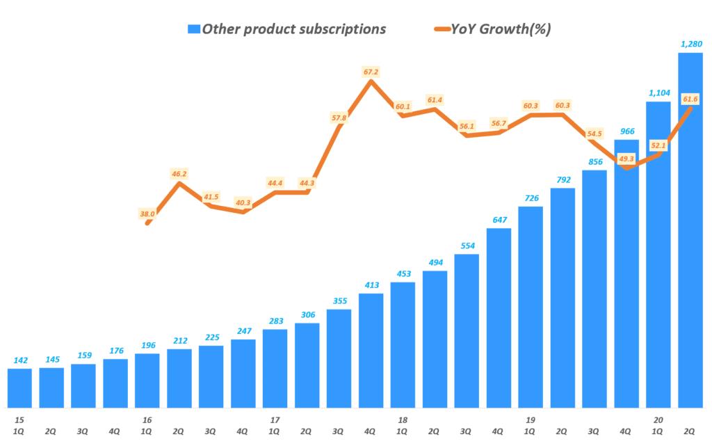 뉴욕타임즈 실적, 분기별 디지탈 기타 제품 구독자 및 전년 비 증가율, New York Times Quarterly Digita Other Product Subscriptions, Graph by Happist