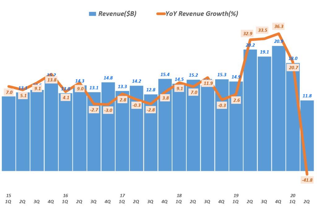 디즈니 분기별 매출 및 전년 비 매출증가률( ~ 20년 2분기 실적), 분기명은 캘린더 이어로 환산, Graph by Happist