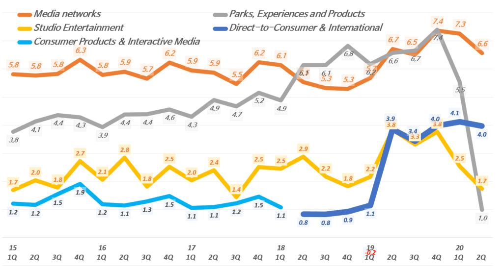 디즈니 실적, 분기별 사업부별 매출추이( ~ 20년 2분기), 분기명은 캘린더 이어로 환산, Graph by Happist