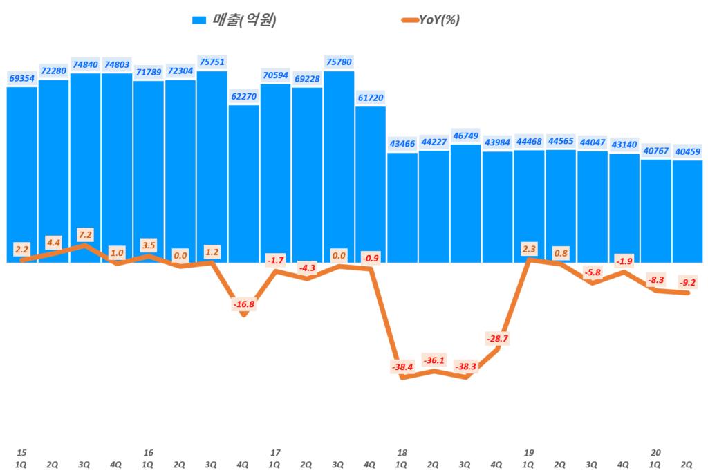 롯데쇼핑 실적, 분기별 롯데쇼핑 매출 및 전년 비 매출 증가률 추리( ~ 20년 2분기), Graph by Happist
