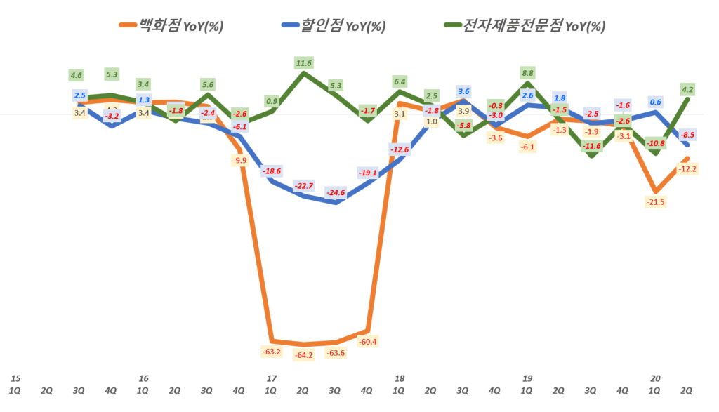 롯데쇼핑 실적, 분기별 롯데쇼핑 사업부별 매출 증가률 추이( ~ 20년 2분기), Graph by Happist