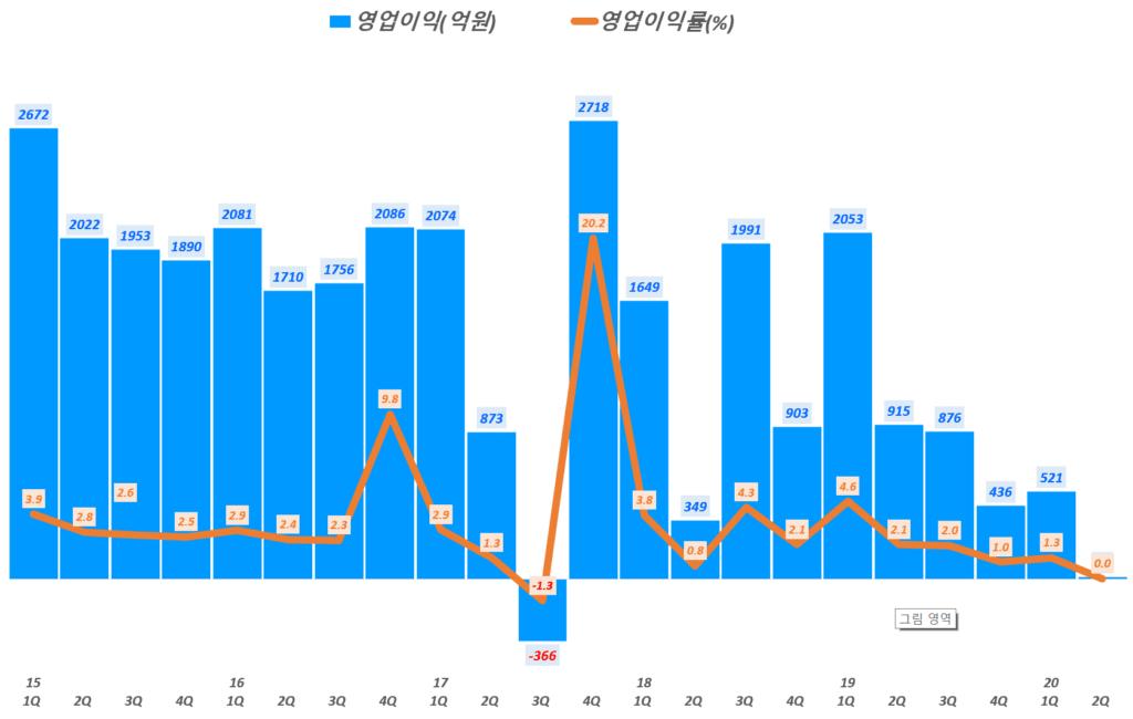롯데쇼핑 실적, 분기별 롯데쇼핑 영업이익 및 영업이익률 추이( ~ 20년 2분기), Graph by Happist