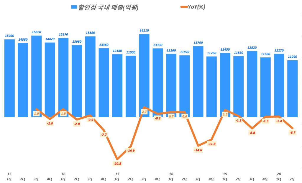 롯데쇼핑 실적, 분기별 롯데쇼핑 할인점 국내 매출 및 전년 비 매출 증가률 추이( ~ 20년 2분기), Graph by Happist