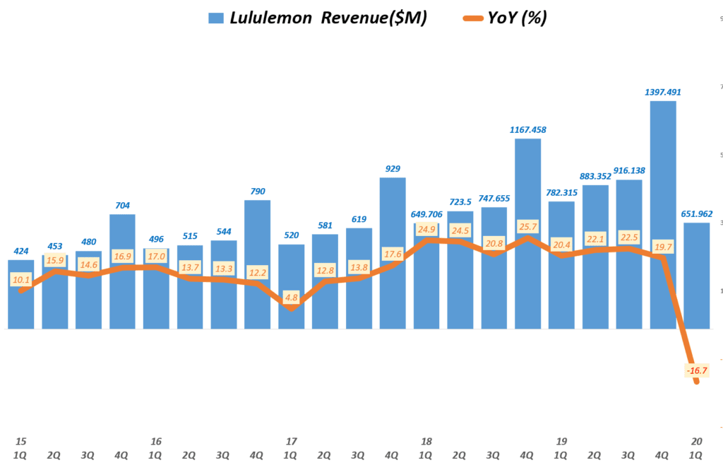룰루레몬 실적, 분기별 룰루레몬 매출 및 전년 비 성장률 추이( ~ 20년 1분기),  Lululemon Revenue & YoY growth rate(%), Graph by Happist