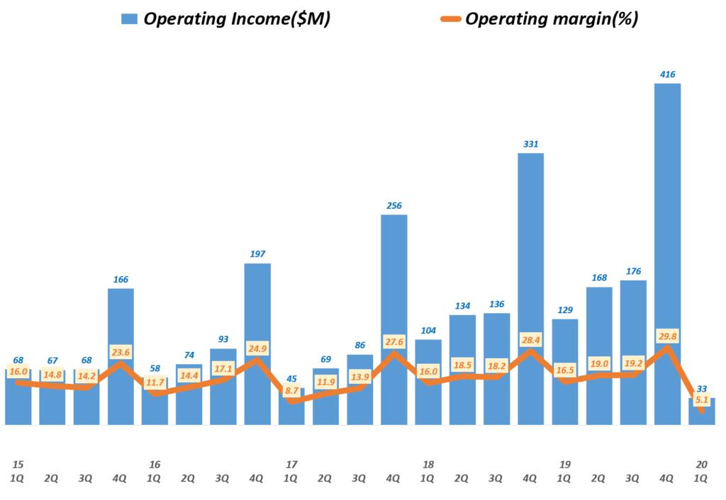룰루레몬 실적, 분기별 룰루레몬 영업이익 및 영업이익률 추이( ~ 20년 1분기),  Lululemon Operating Inceom & Operating Income margin(%), Graph by Happist
