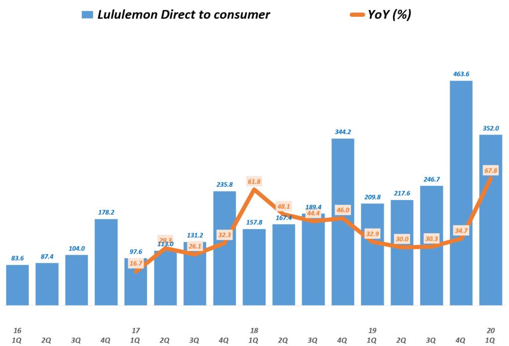 룰루레몬 실적, 분기별 룰루레몬 D2C 매출 및 전년 비 성장률 추이( ~ 20년 1분기),  Lululemon D2C Revenue & YoY growth rate(%), Graph by Happist