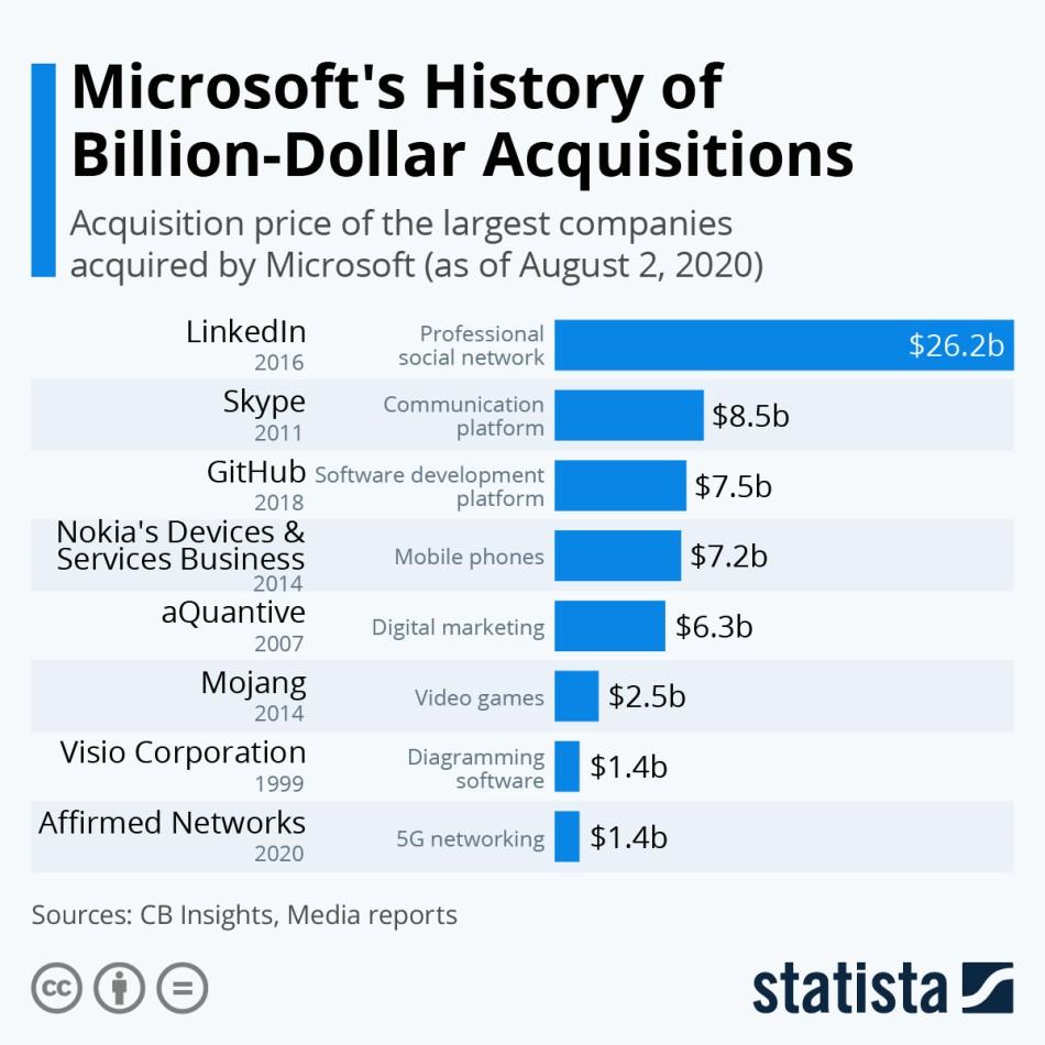 마이크로소프트 인수합병 이력, 규모순으로 정리, Graph by statista